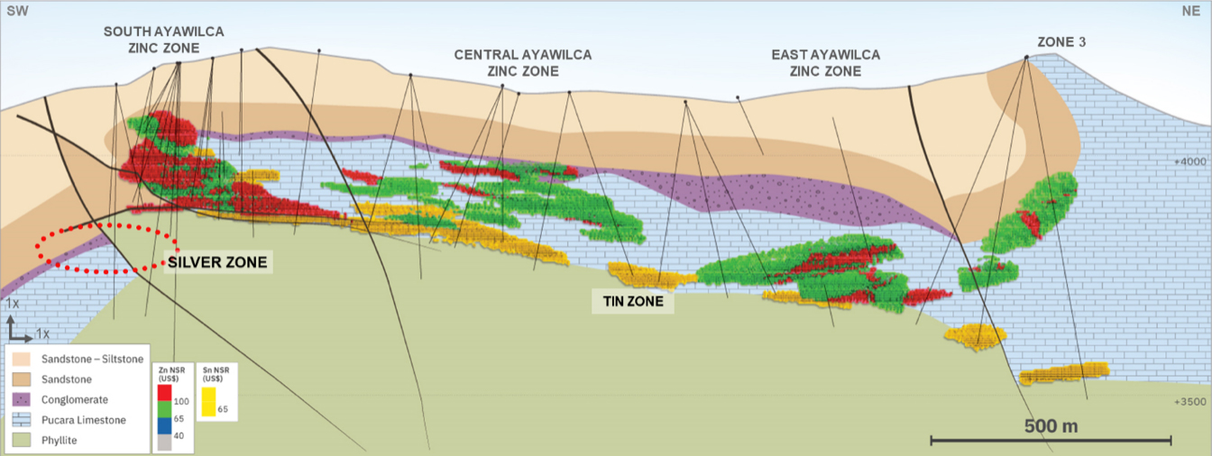 Figure 1. Long section through the 060 Fault, looking northwest, showing the manto style tin resources at Ayawilca in yellow.